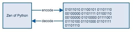 gitchat-encode-decode.jpg